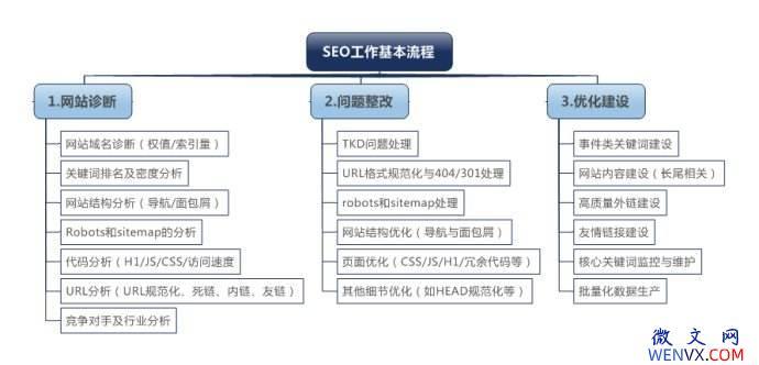图解SEO工作基本流程