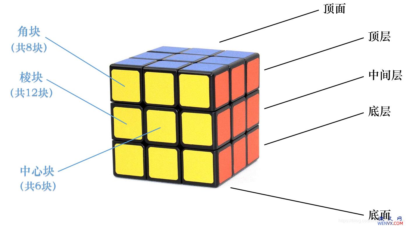 六面正方体三阶魔方7步还原法详解